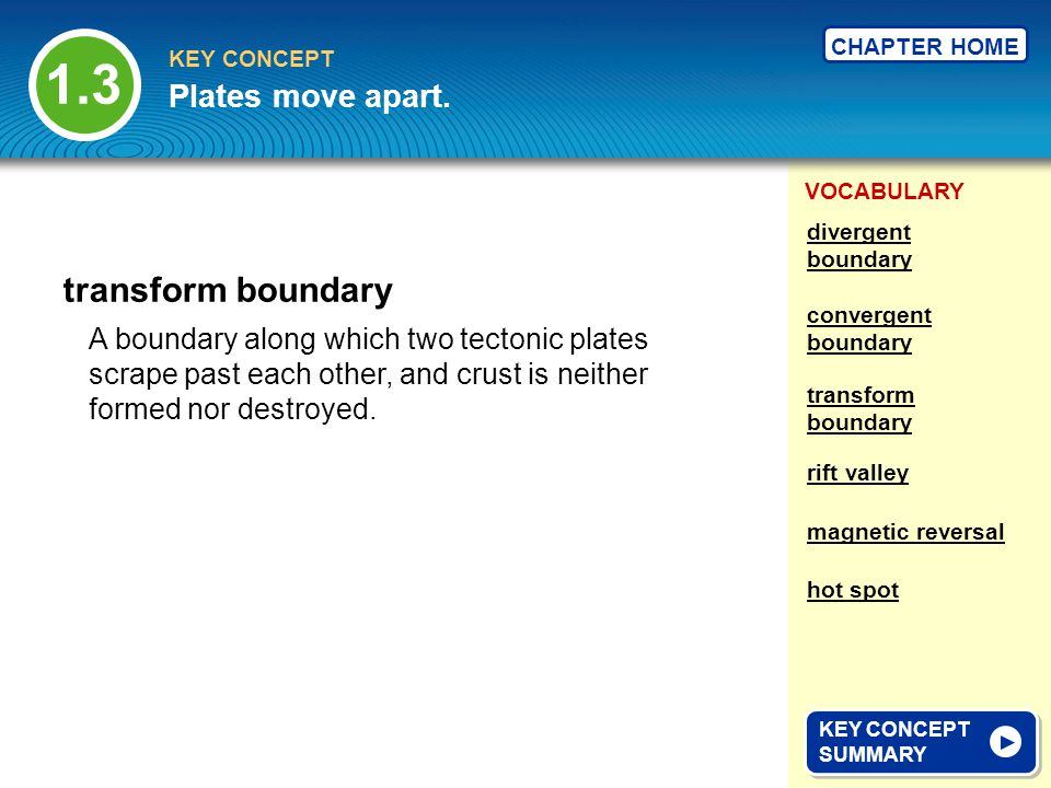 1.3 transform boundary Plates move apart.