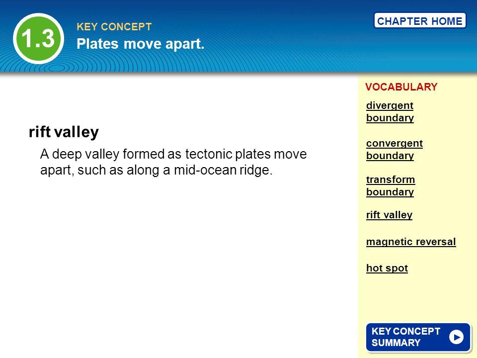 1.3 rift valley Plates move apart.