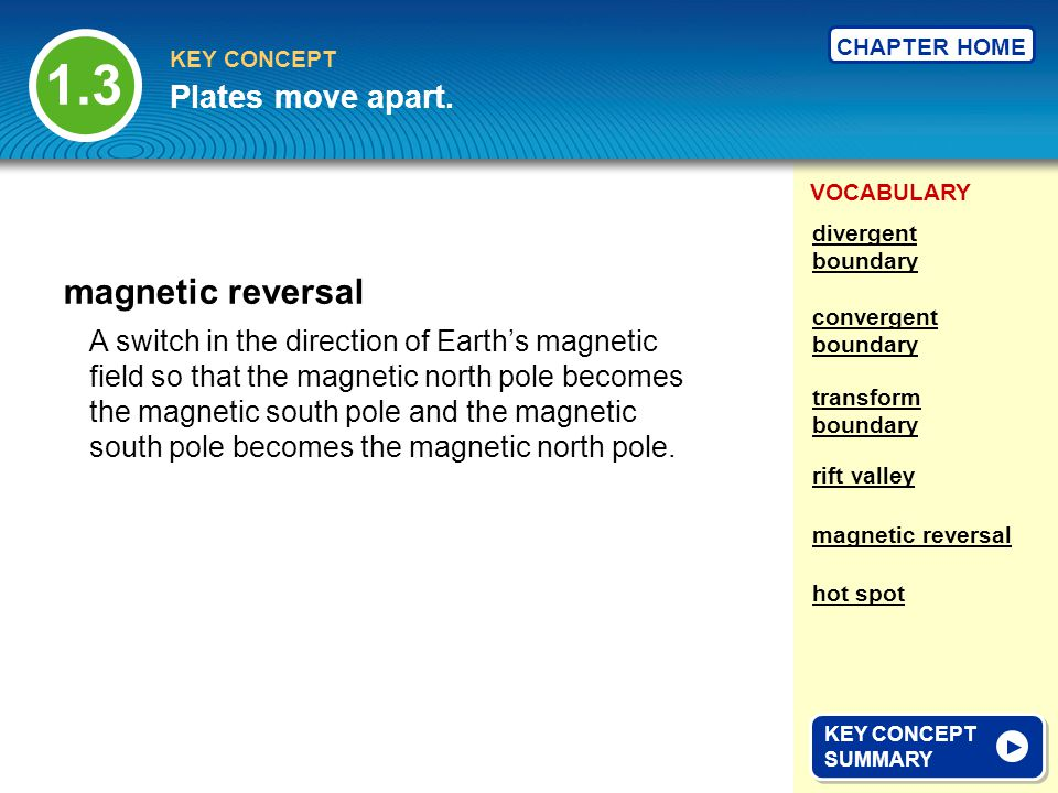 1.3 magnetic reversal Plates move apart.