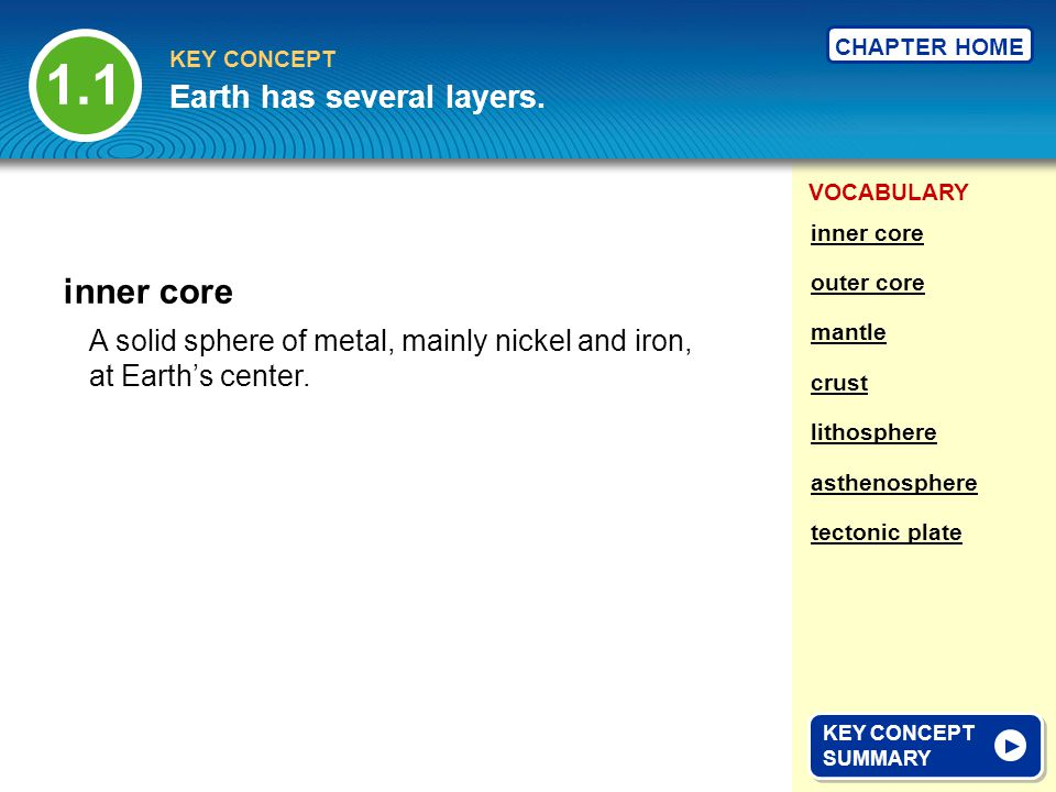 1.1 inner core Earth has several layers.
