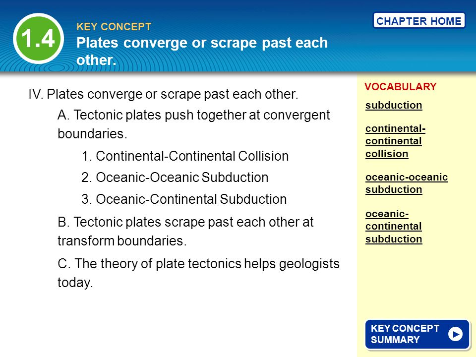 Plates converge or scrape past each other.