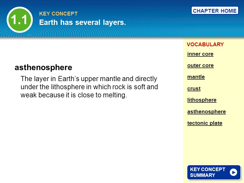 1.1 asthenosphere Earth has several layers.