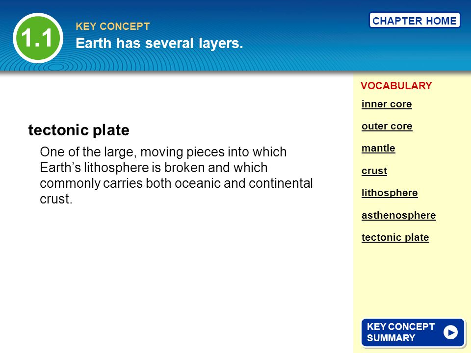 1.1 tectonic plate Earth has several layers.
