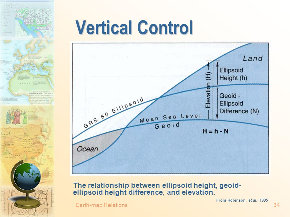Vertical Control The relationship between ellipsoid height, geoid-ellipsoid height difference, and elevation.