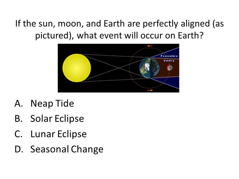 Neap Tide Solar Eclipse Lunar Eclipse Seasonal Change