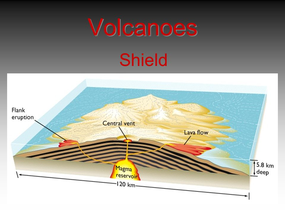 Volcanoes Shield