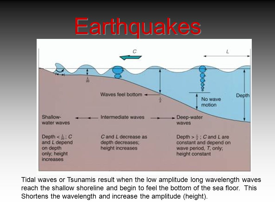 Earthquakes Tidal waves or Tsunamis result when the low amplitude long wavelength waves.