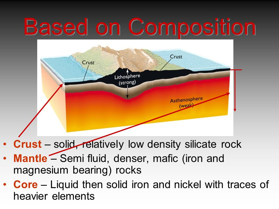 Based on Composition Crust – solid, relatively low density silicate rock. Mantle – Semi fluid, denser, mafic (iron and magnesium bearing) rocks.