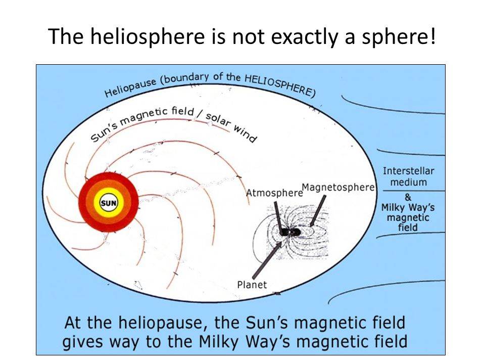 The heliosphere is not exactly a sphere!