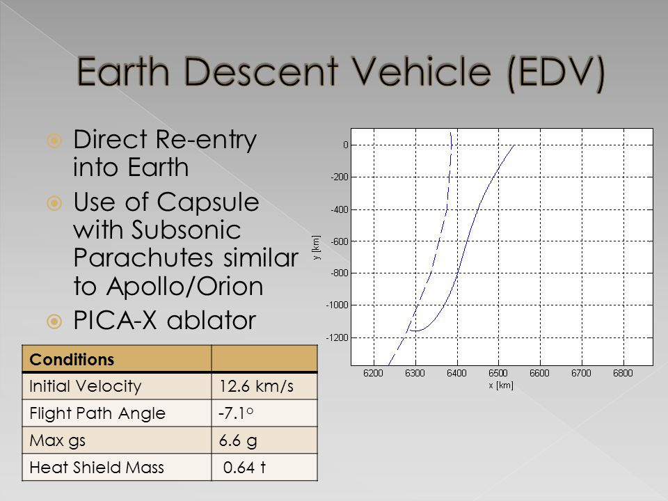 Earth Descent Vehicle (EDV)
