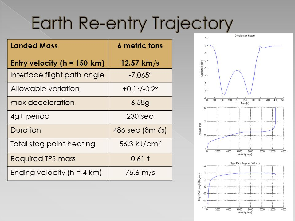 Earth Re-entry Trajectory