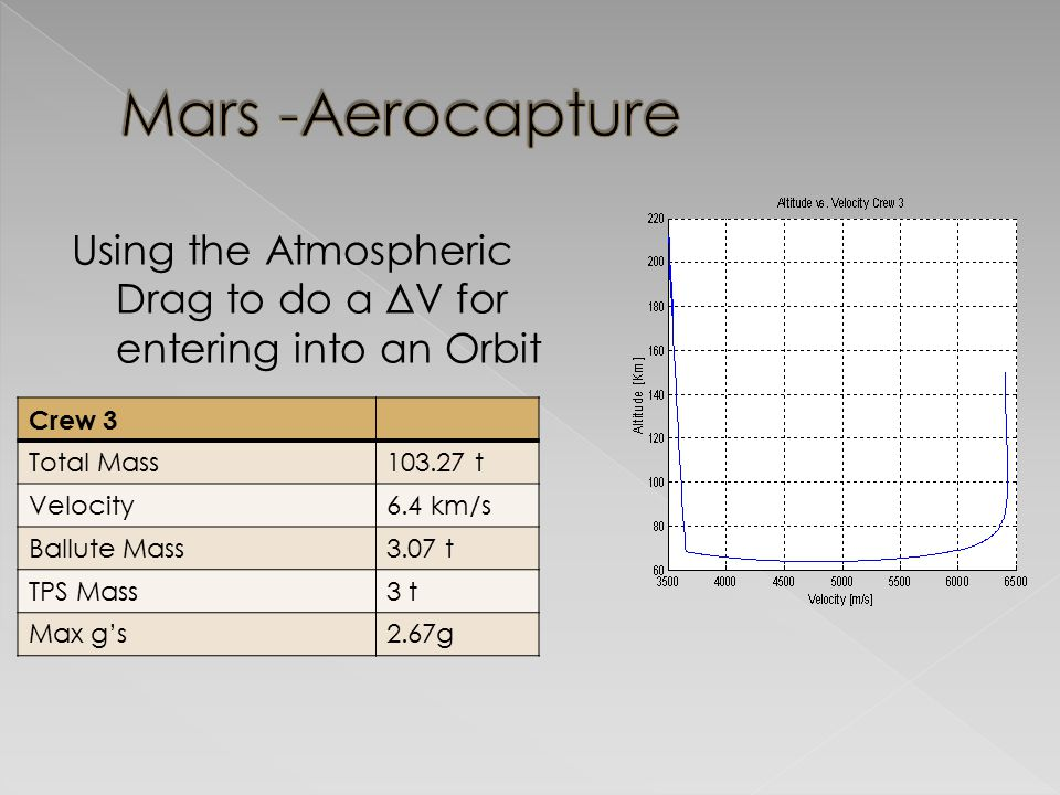 Mars -Aerocapture Using the Atmospheric Drag to do a ΔV for entering into an Orbit. Crew 3. Total Mass.