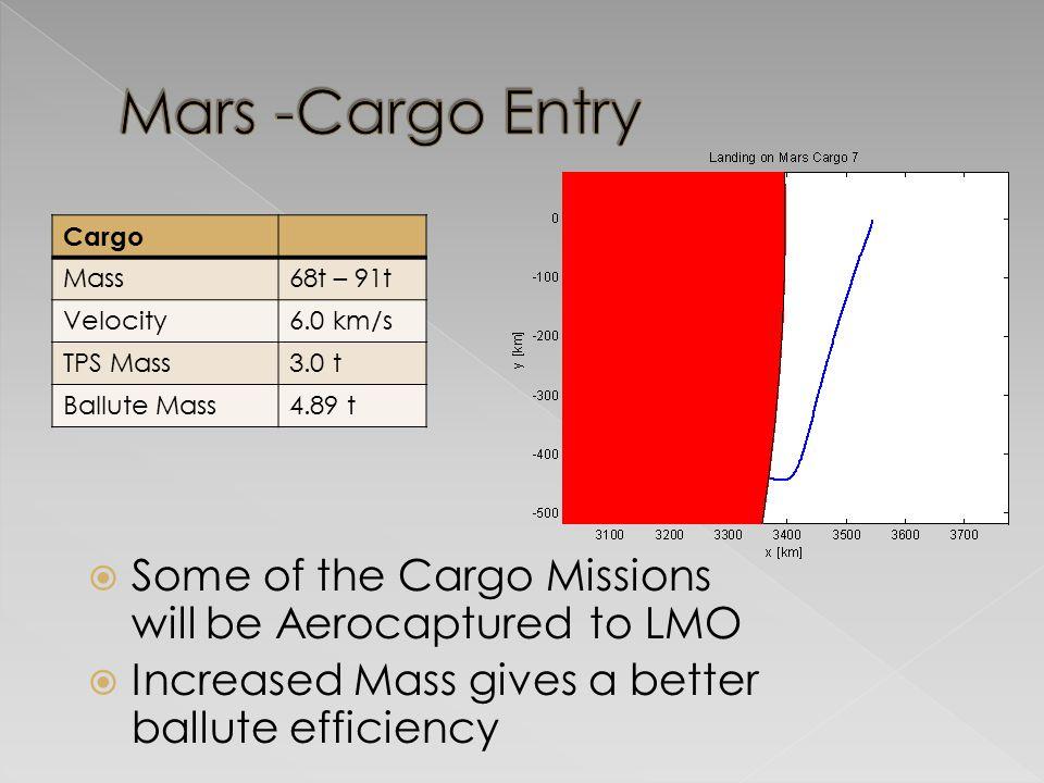 Mars -Cargo Entry Cargo. Mass. 68t – 91t. Velocity. 6.0 km/s. TPS Mass. 3.0 t. Ballute Mass.