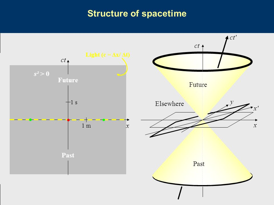 Structure of spacetime