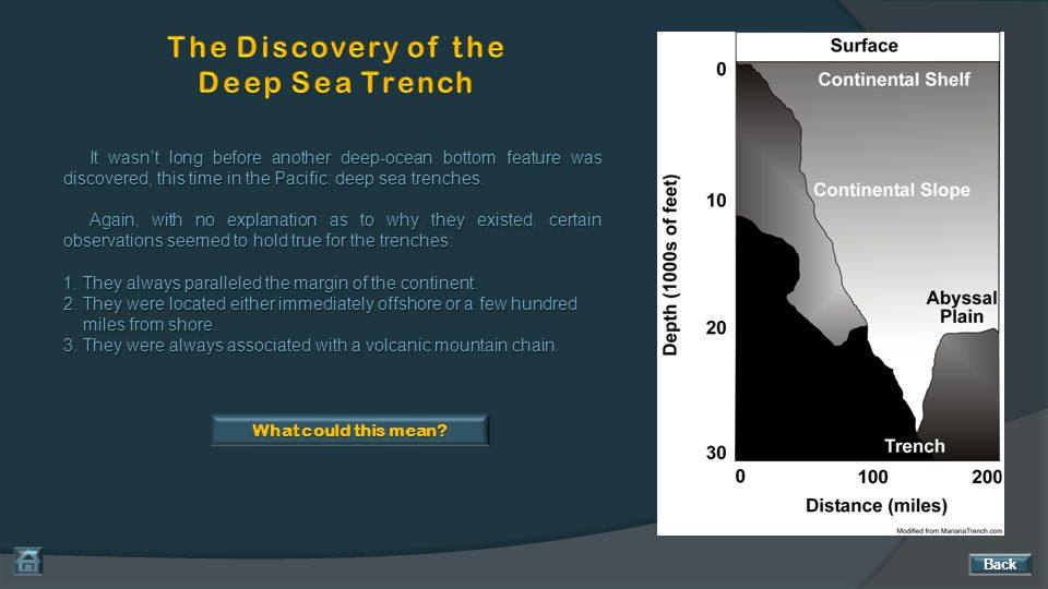 The Discovery of the Deep Sea Trench