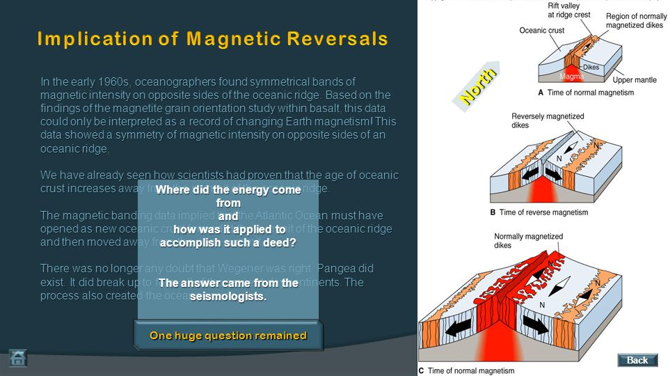 Implication of Magnetic Reversals
