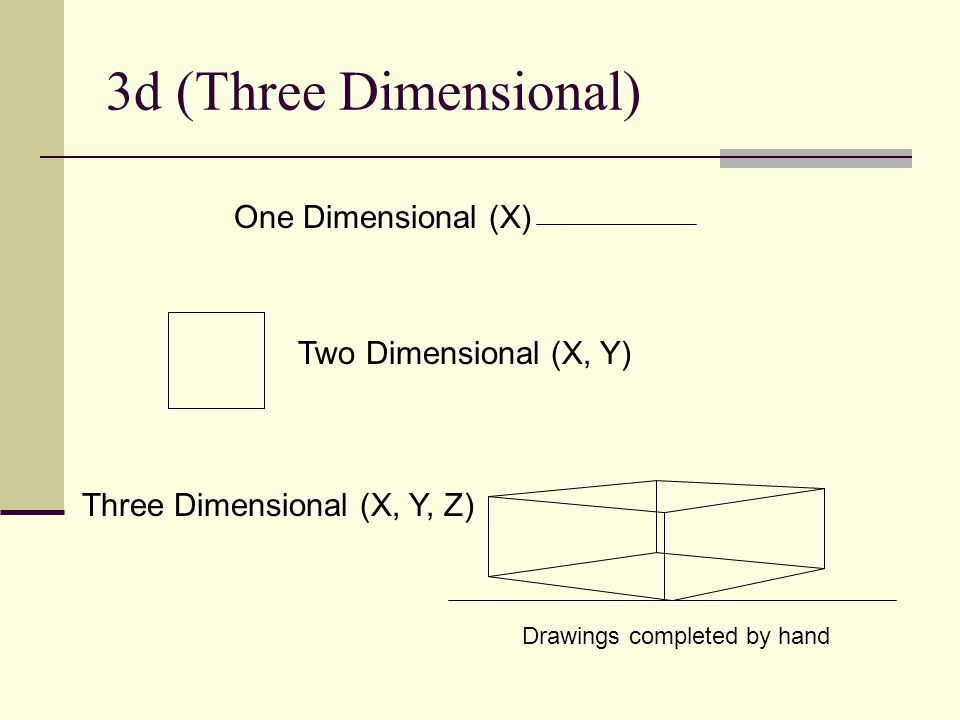 3d (Three Dimensional) One Dimensional (X) Two Dimensional (X, Y)