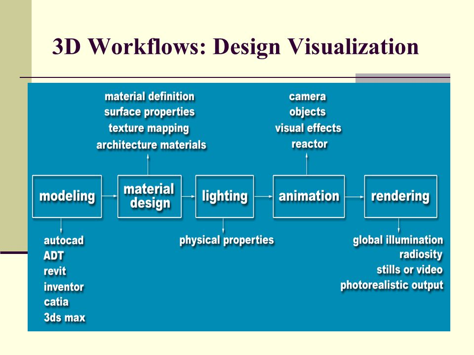 3D Workflows: Design Visualization