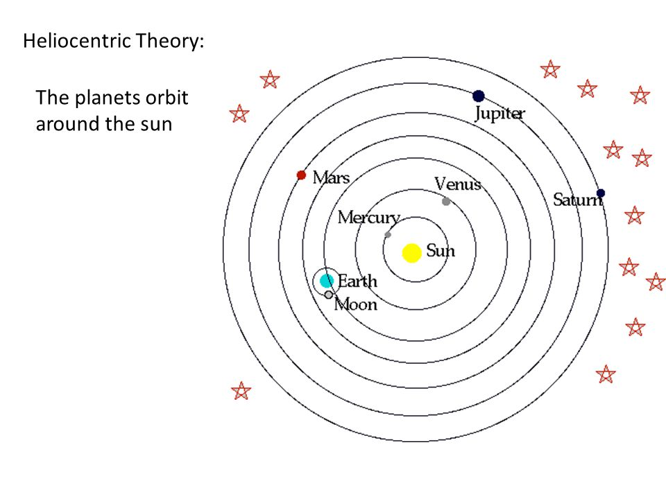 Heliocentric Theory: The planets orbit around the sun