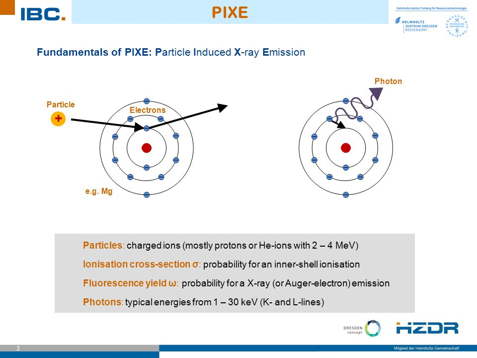 PIXE + Fundamentals of PIXE: Particle Induced X-ray Emission