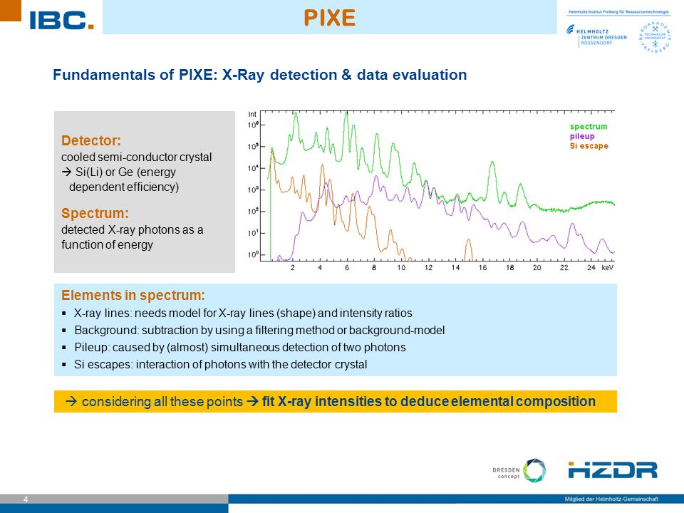 PIXE Fundamentals of PIXE: X-Ray detection & data evaluation Detector: