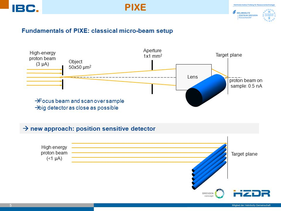 PIXE Fundamentals of PIXE: classical micro-beam setup