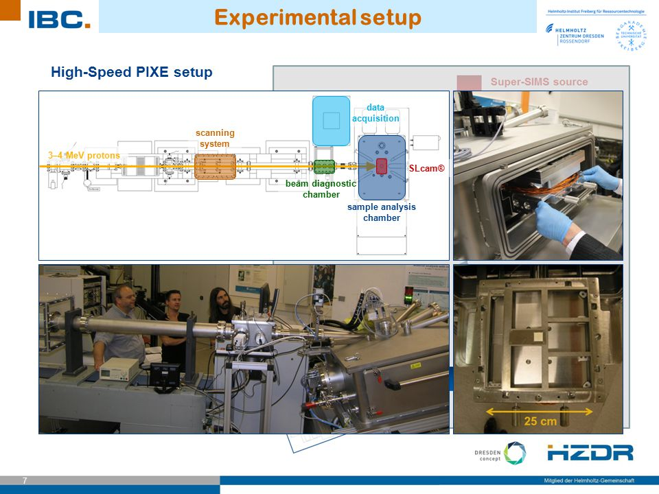 Experimental setup High-Speed PIXE setup data acquisition scanning