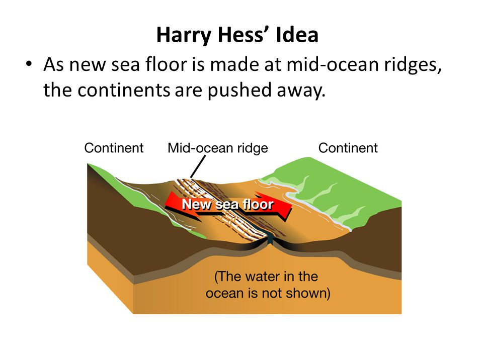 Harry Hess' Idea As new sea floor is made at mid-ocean ridges, the continents are pushed away.