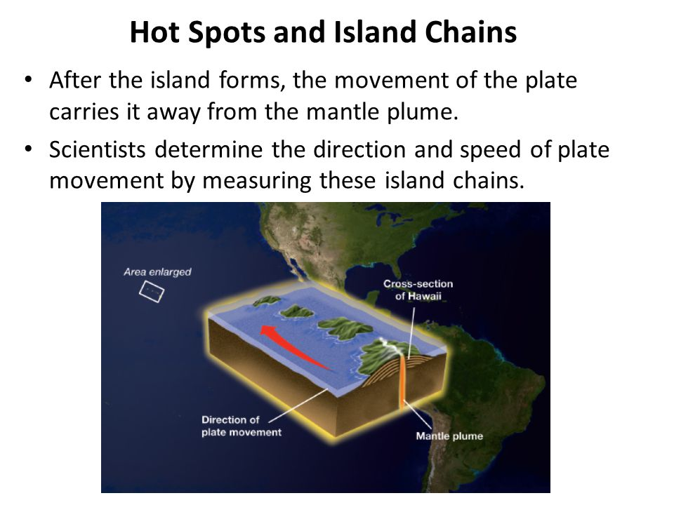 Hot Spots and Island Chains
