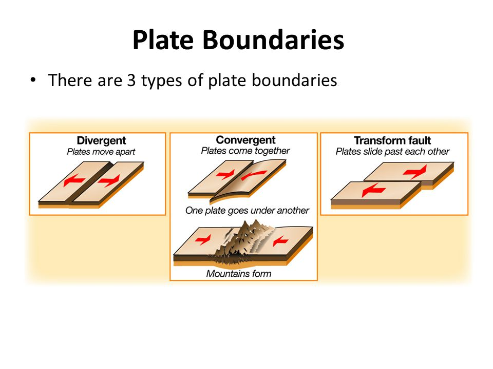 Plate Boundaries There are 3 types of plate boundaries.