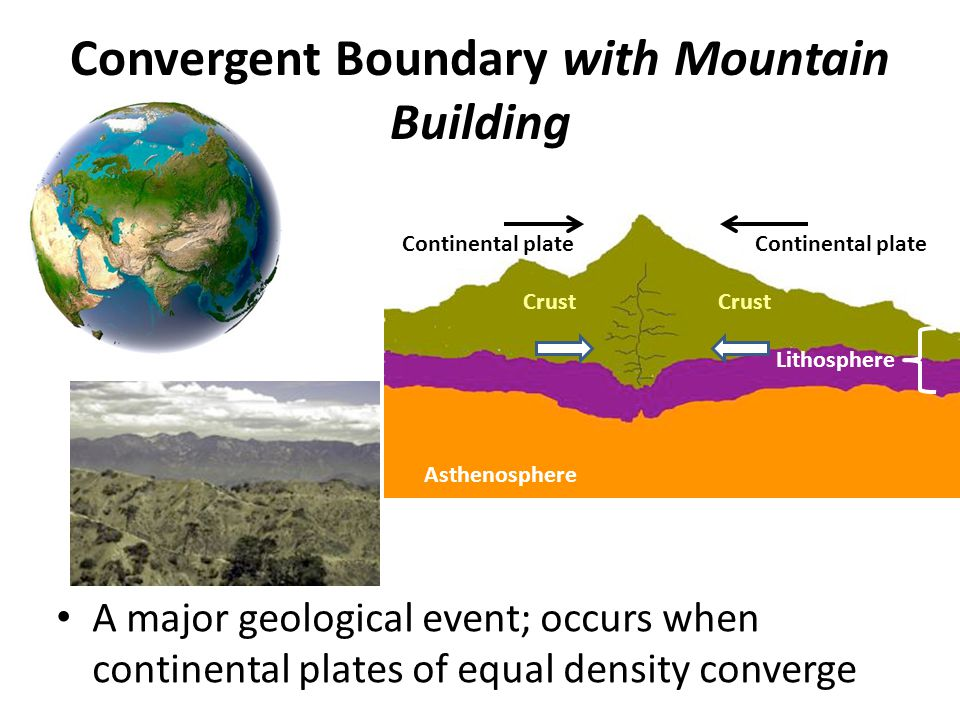 Convergent Boundary with Mountain Building