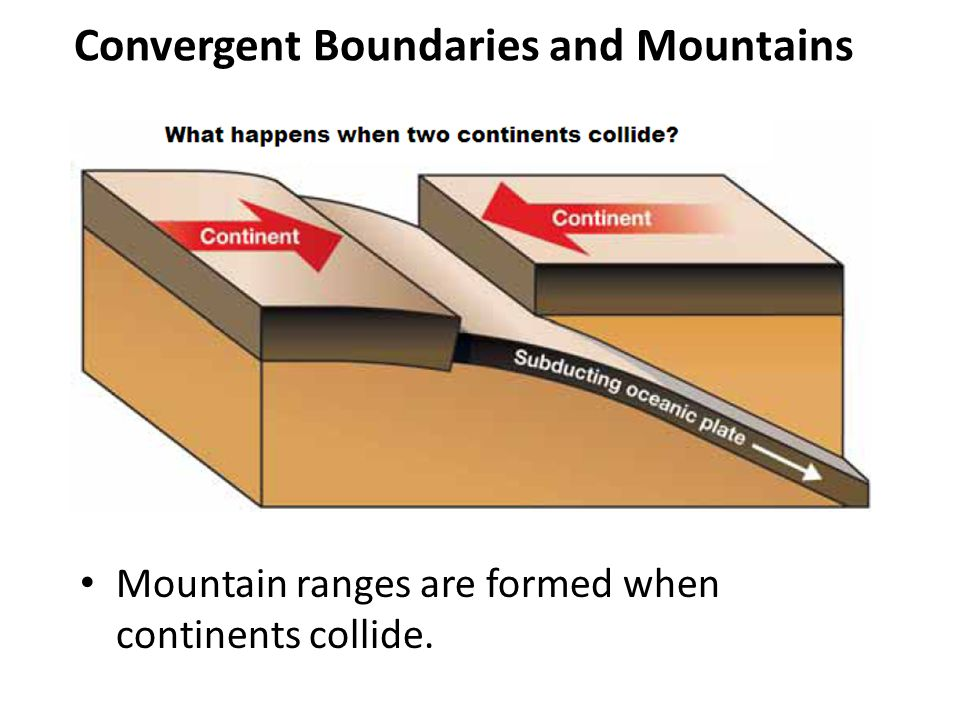 Convergent Boundaries and Mountains