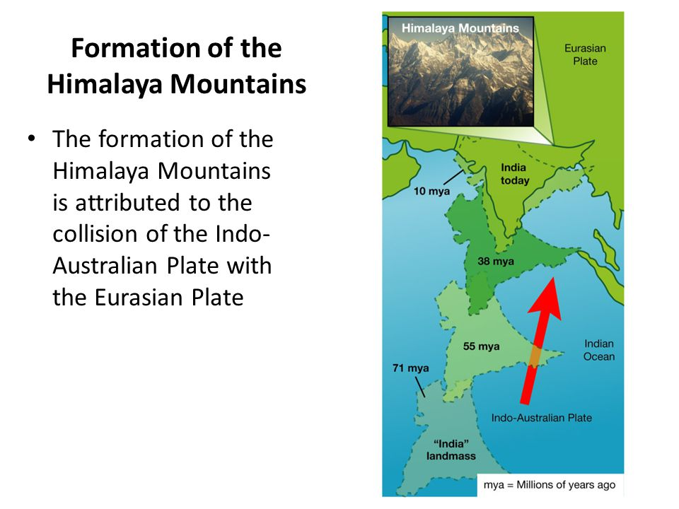 Formation of the Himalaya Mountains