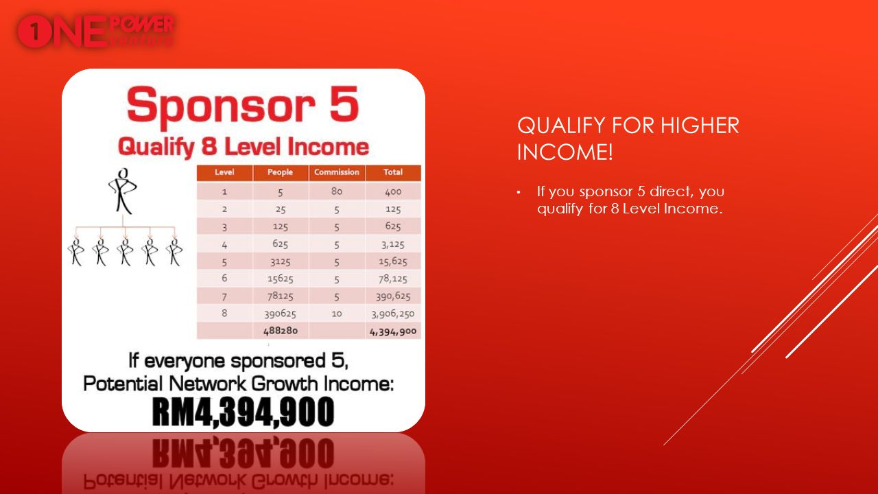 Qualify for higher income!