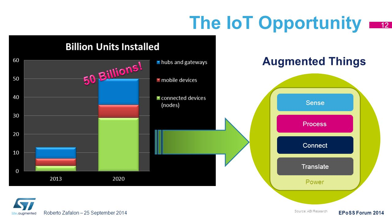 The IoT Opportunity Augmented Things 50 Billions! Thing