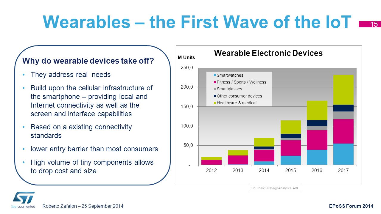 Wearables – the First Wave of the IoT