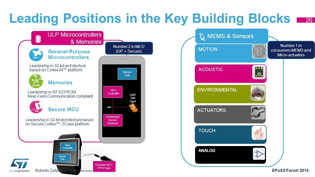Leading Positions in the Key Building Blocks