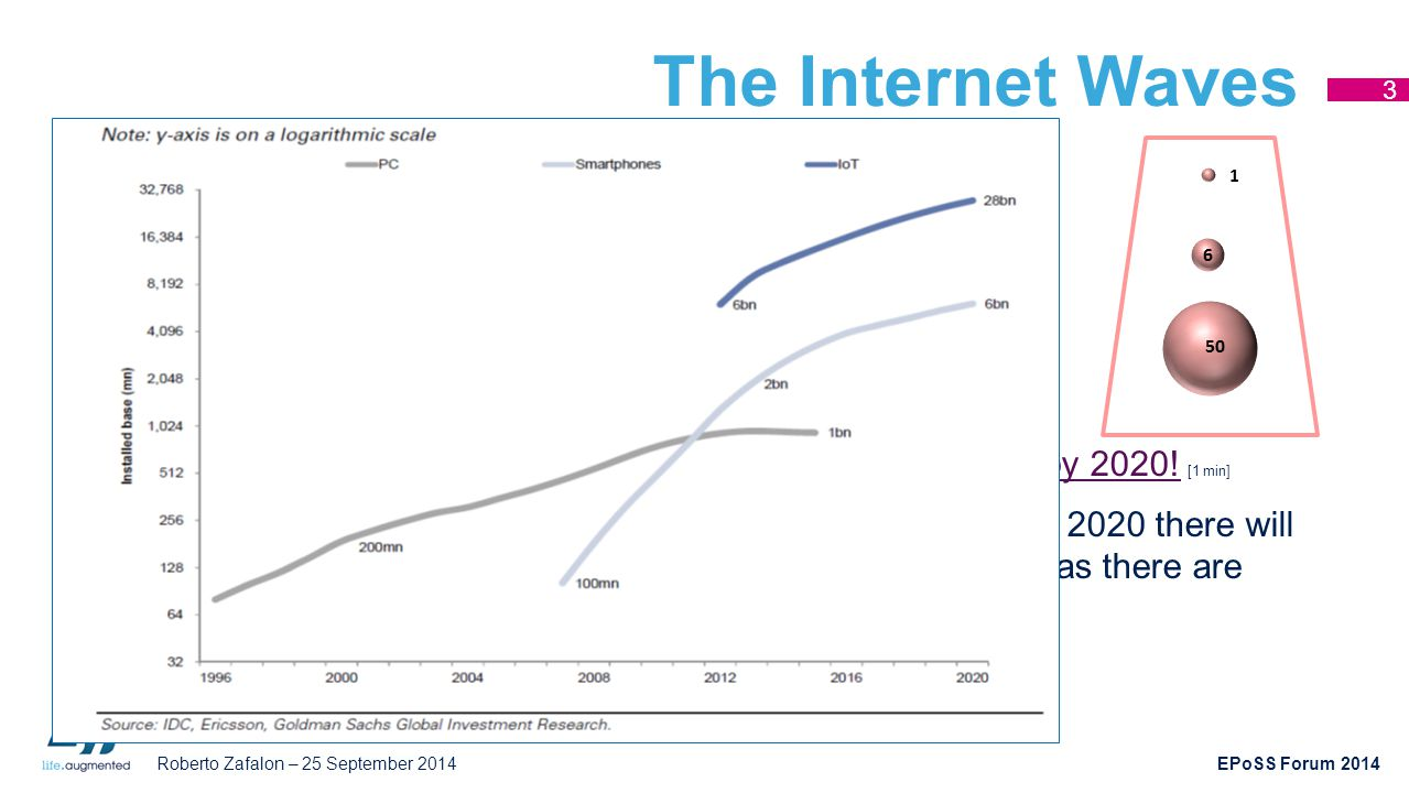The Internet Waves The 1990s: fixed Internet connected 1 billion users via PCs.