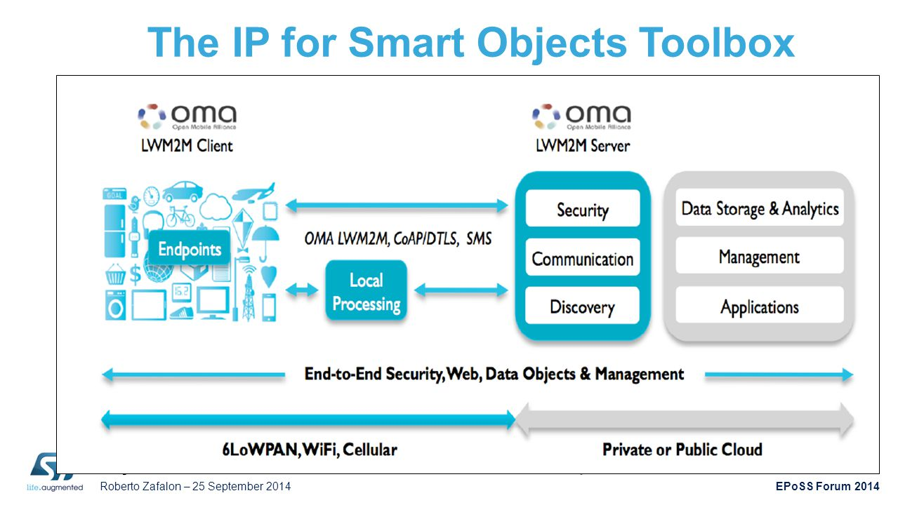 The IP for Smart Objects Toolbox