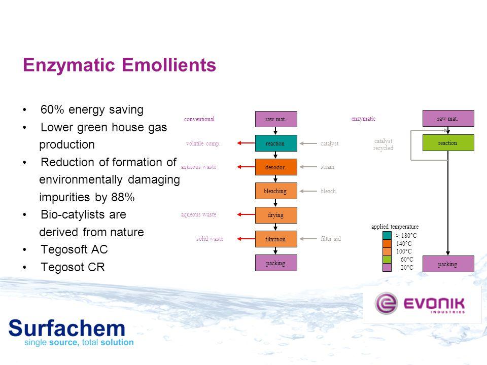 Enzymatic Emollients 60% energy saving Lower green house gas