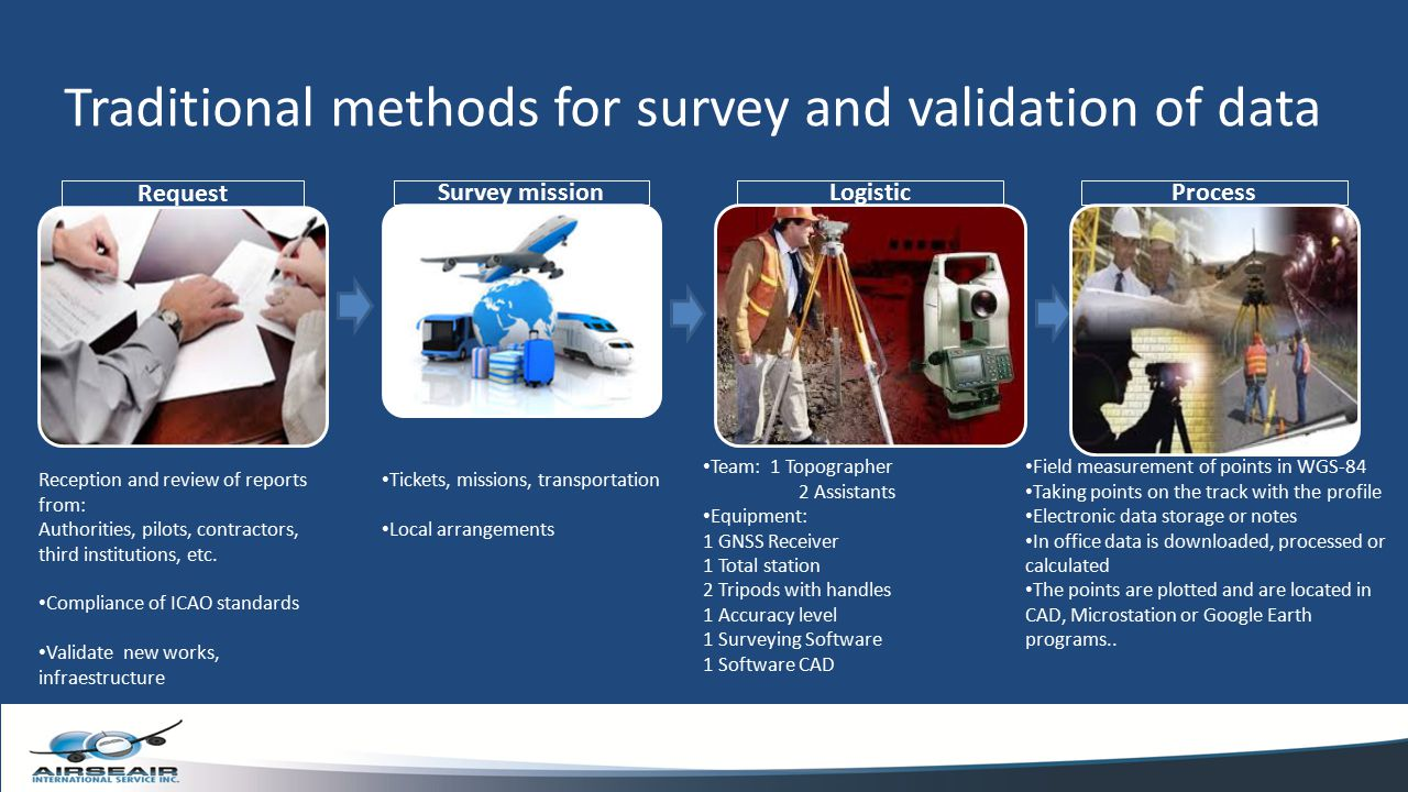 Traditional methods for survey and validation of data