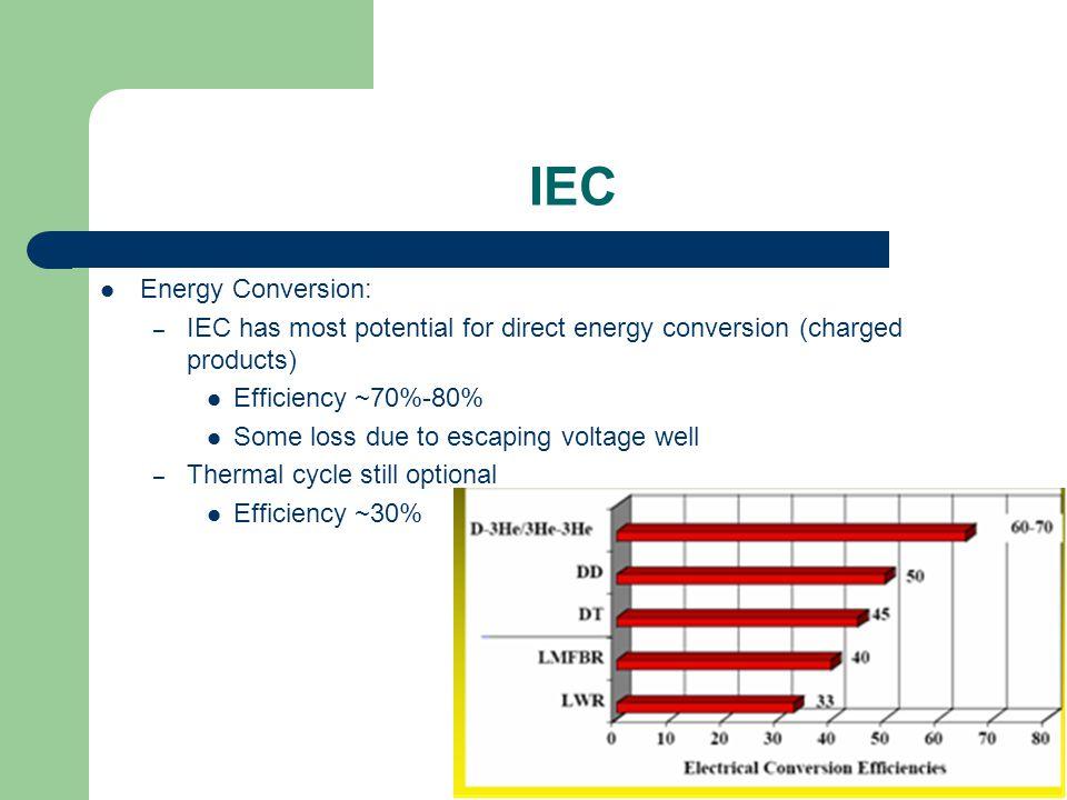 IEC Energy Conversion: