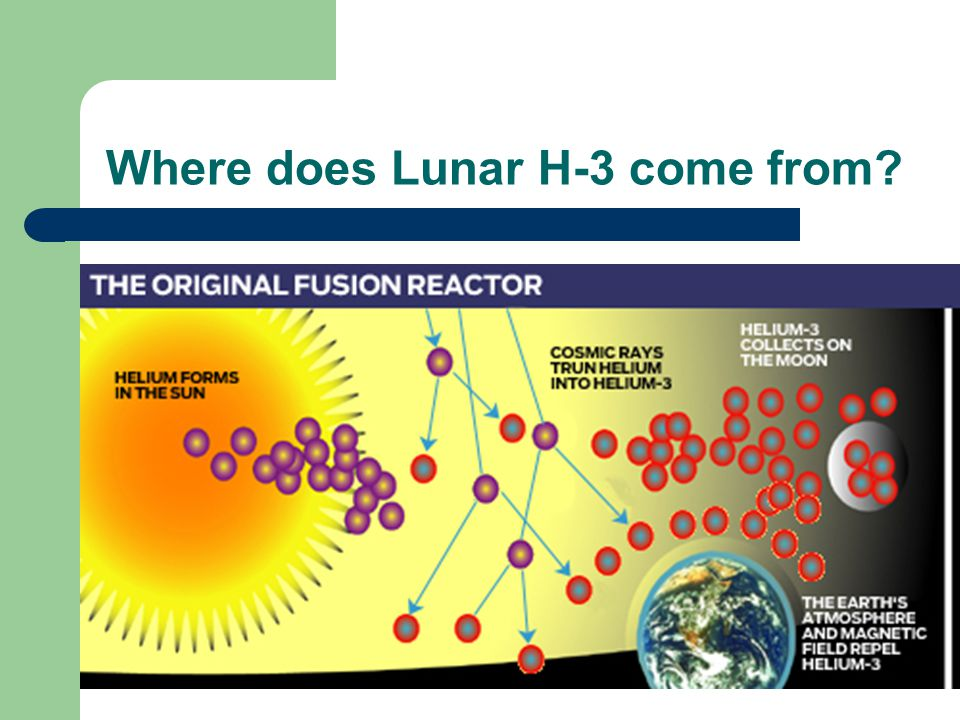 Where does Lunar H-3 come from