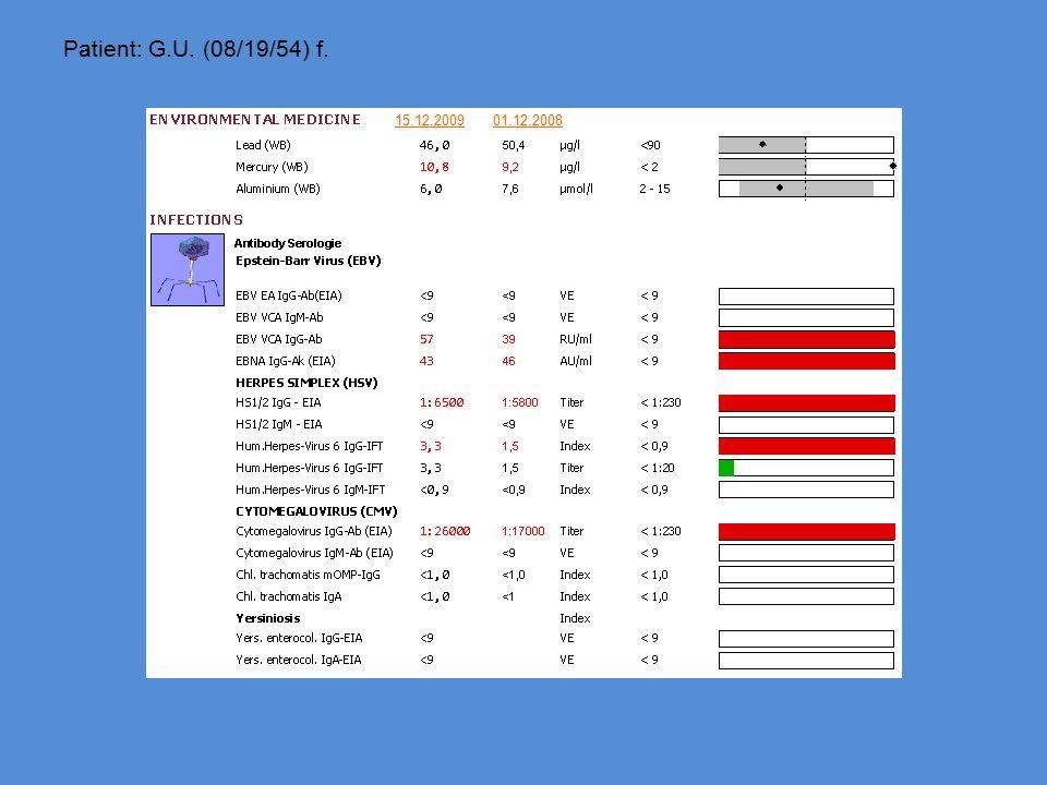 Patient: G.U. (08/19/54) f. 15.12.2009 01.12.2008
