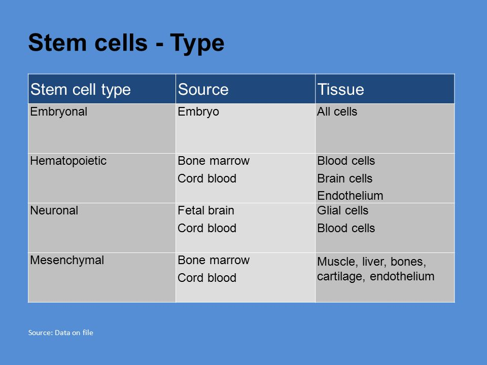 Stem cells - Type Stem cell type Source Tissue Embryonal Embryo
