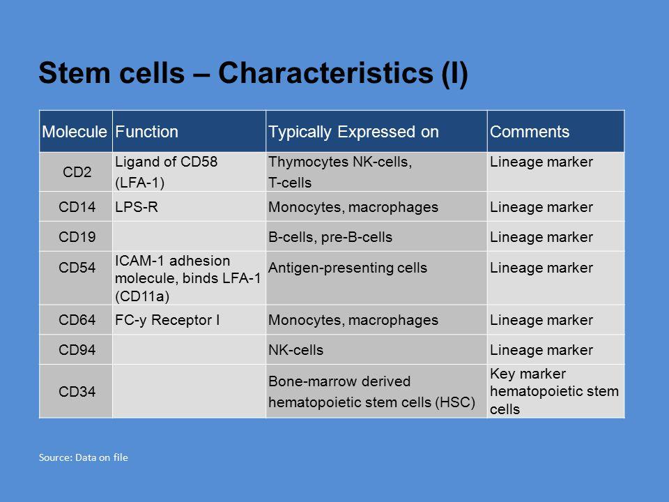 Stem cells – Characteristics (I)