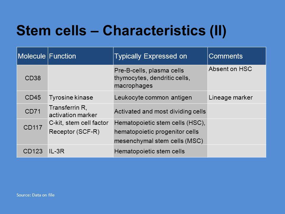 Stem cells – Characteristics (II)