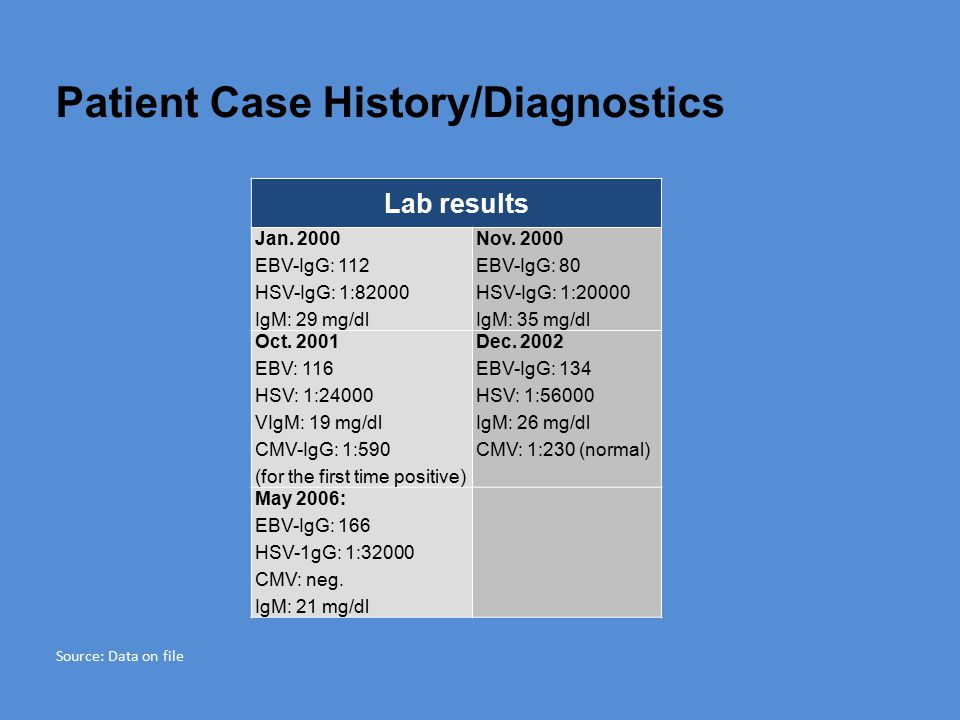 Patient Case History/Diagnostics