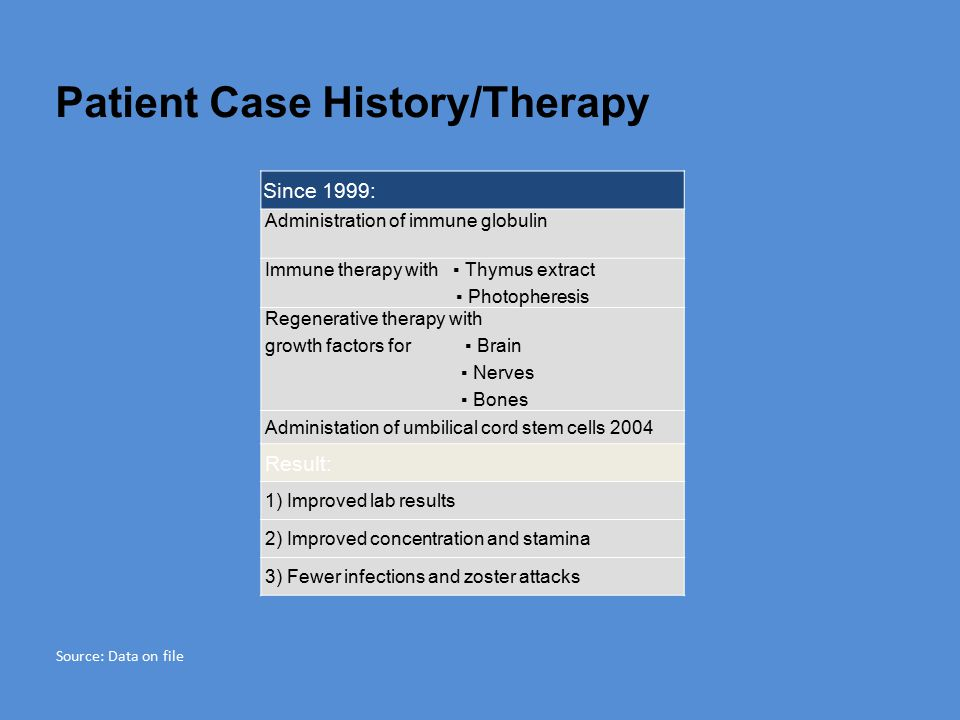 Patient Case History/Therapy