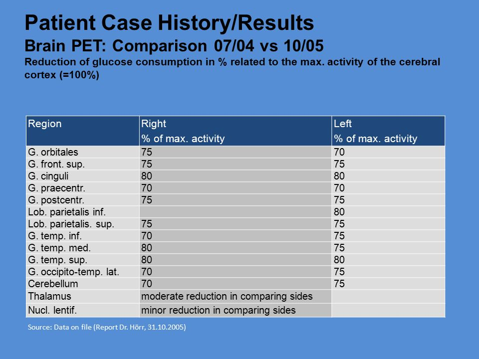 Patient Case History/Results Brain PET: Comparison 07/04 vs 10/05 Reduction of glucose consumption in % related to the max. activity of the cerebral cortex (=100%)